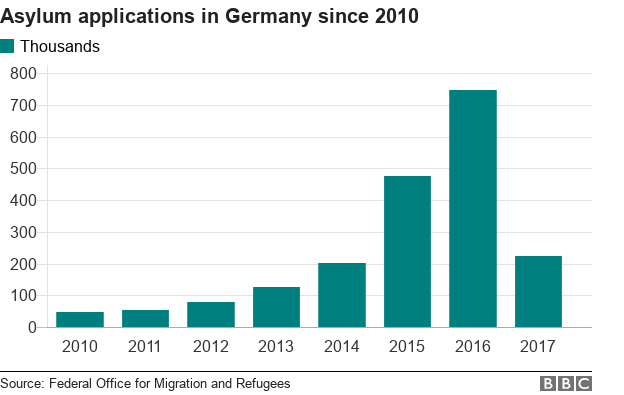 Asylum applications in Germany since 2010