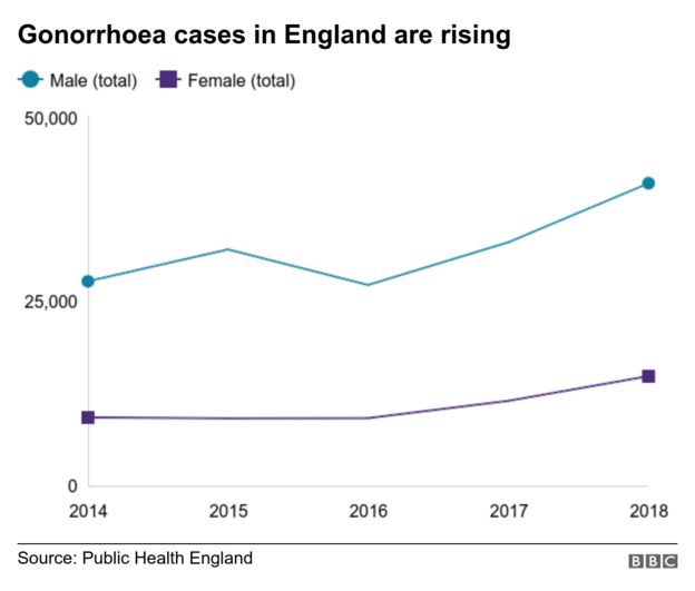 Graph showing rise in gonorrhoea cases