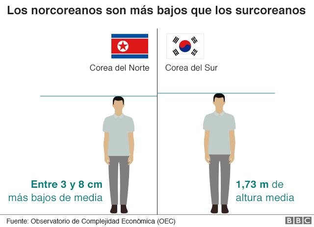 Gráfico sobre la altura de coreanos del sur y del norte.