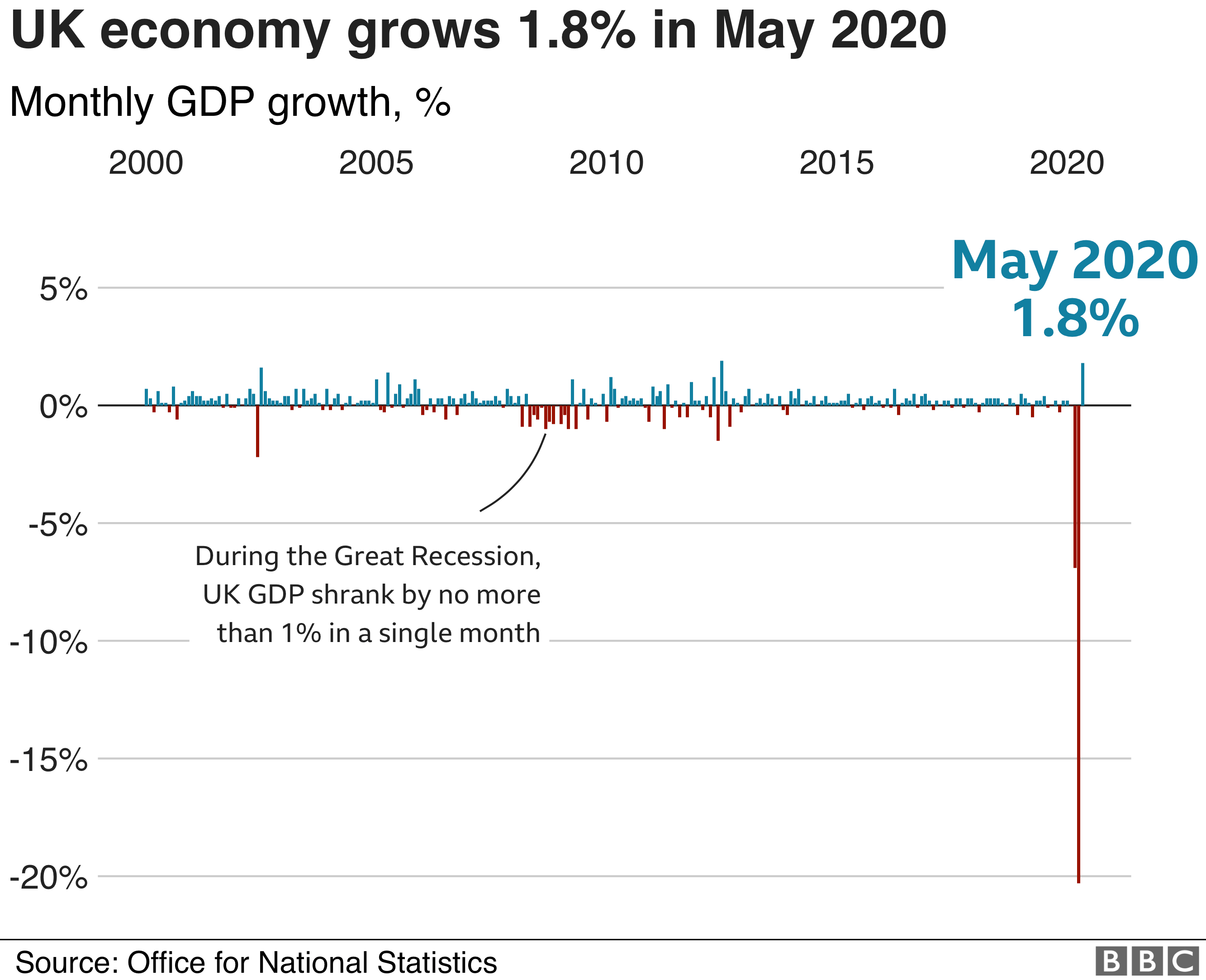 GDP monthly graph