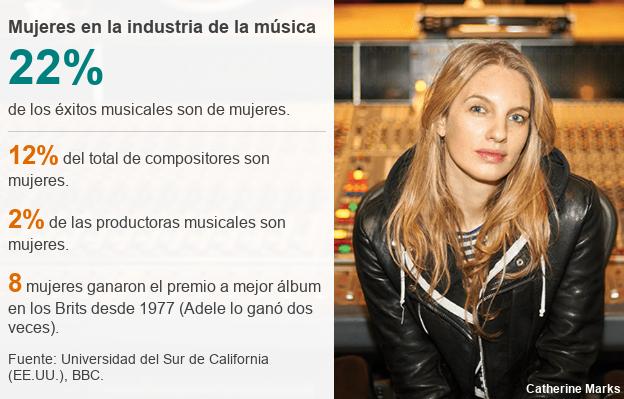 Mujeres en la industria de la música.