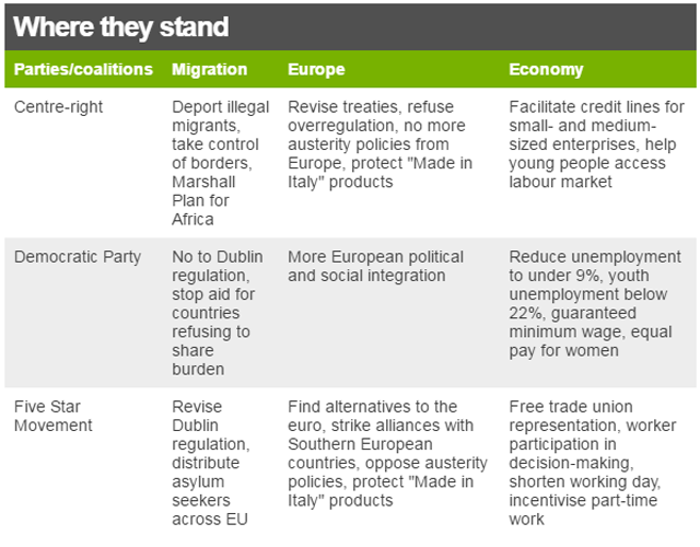 """graphic showing where parties stand on migration, Europe and the economy: Centre-right Deport illegal migrants, take control of borders, Marshall Plan for Africa Revise treaties, refuse overregulation, no more austerity policies from Europe, protect """"Made in Italy"""" products Facilitate credit lines for small- and medium-sized enterprises, help young people access labour market. Democratic Party No to Dublin regulation, stop aid for countries refusing to share burden More European political and social integration Reduce unemployment to under 9%, youth unemployment below 22%, guaranteed minimum wage, equal pay for women Five Star Movement Revise Dublin regulation, distribute asylum seekers across EU Find alternatives to the euro, strike alliances with Southern European countries, oppose austerity policies, protect """"Made in Italy"""" products Free trade union representation, worker participation in decision-making, shorten working day, incentivise part-time work"""