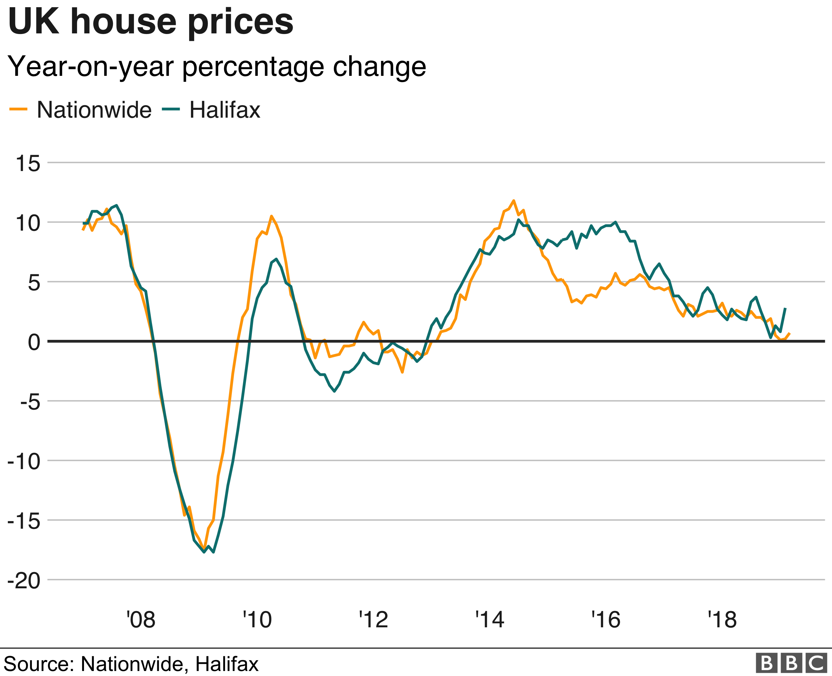 UK annual change in house prices graph