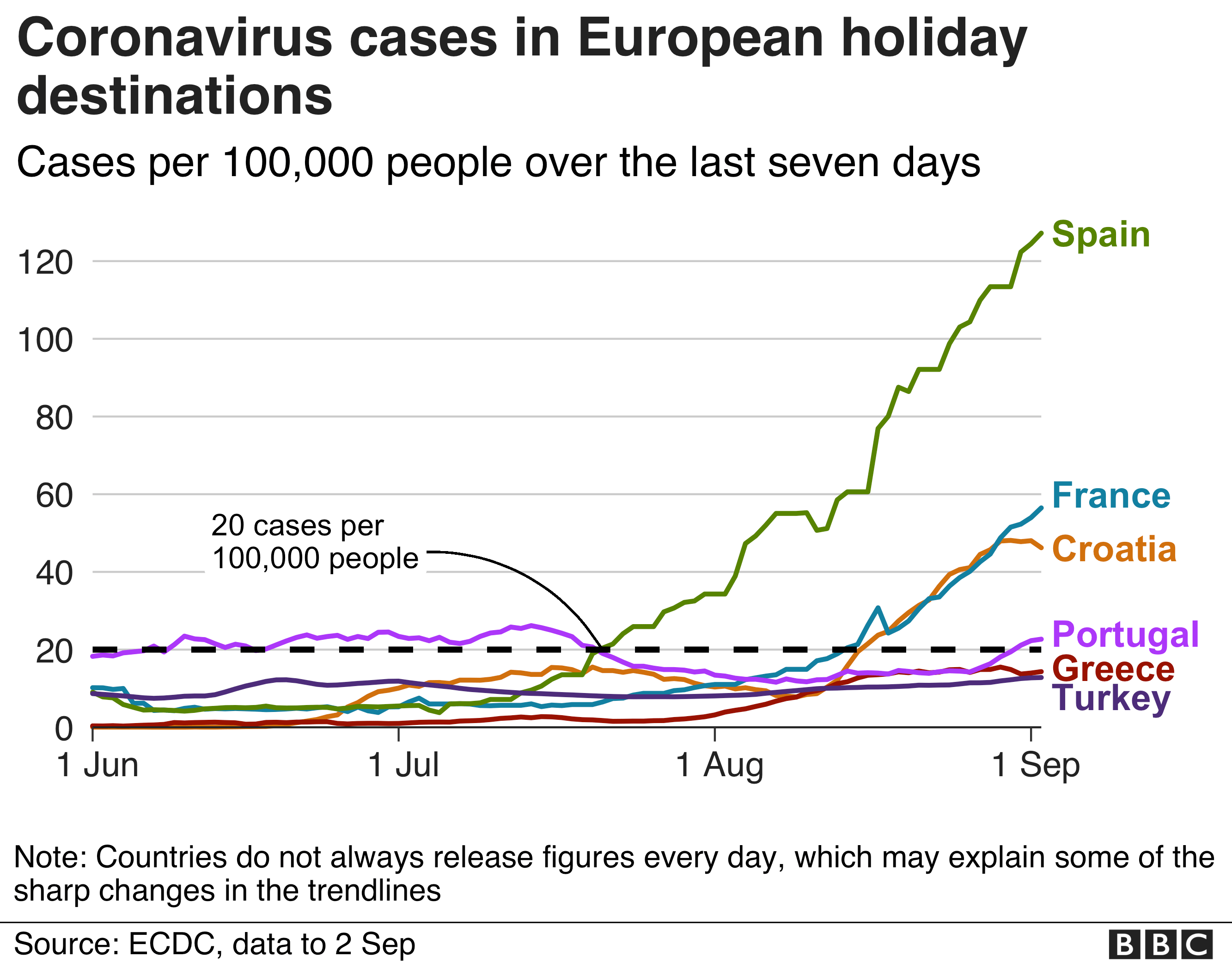 Chart showing coronavirus cases in major European holiday destinations