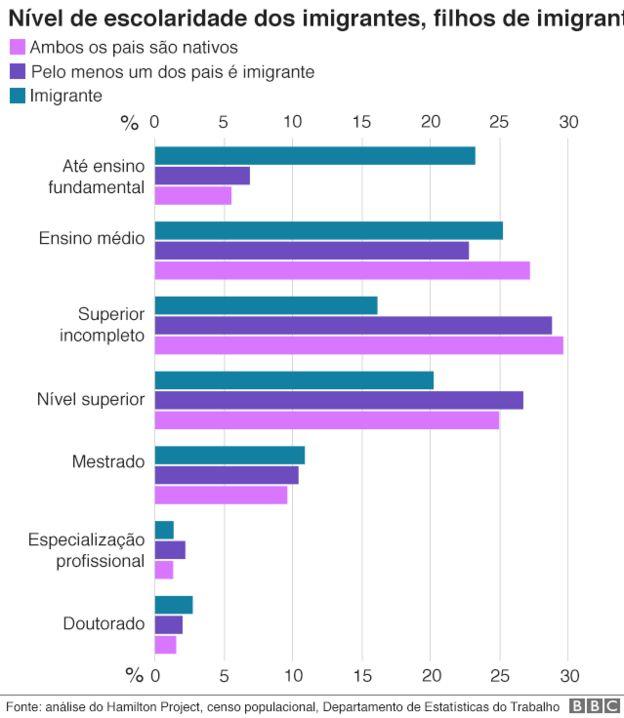 Gráfico sobre nível de escolaridade