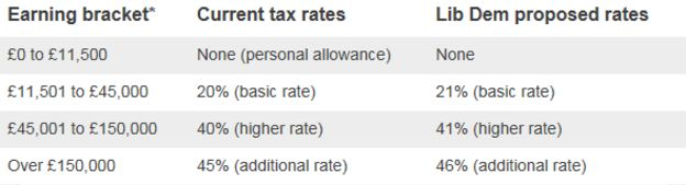 Table shows the 1% income tax increase proposed by the Liberal Democrats
