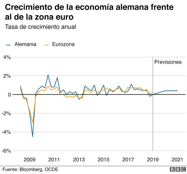 Gráfico que compara el crecimiento económico alemán y el de la eurozona.