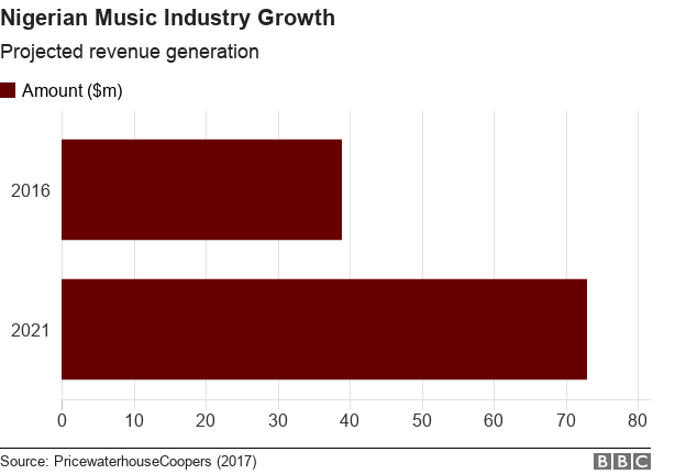 Revenue generation of the Nigerian music industry