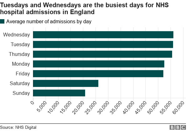 The Nhs In Numbers What The Service Does In One Day Bbc News