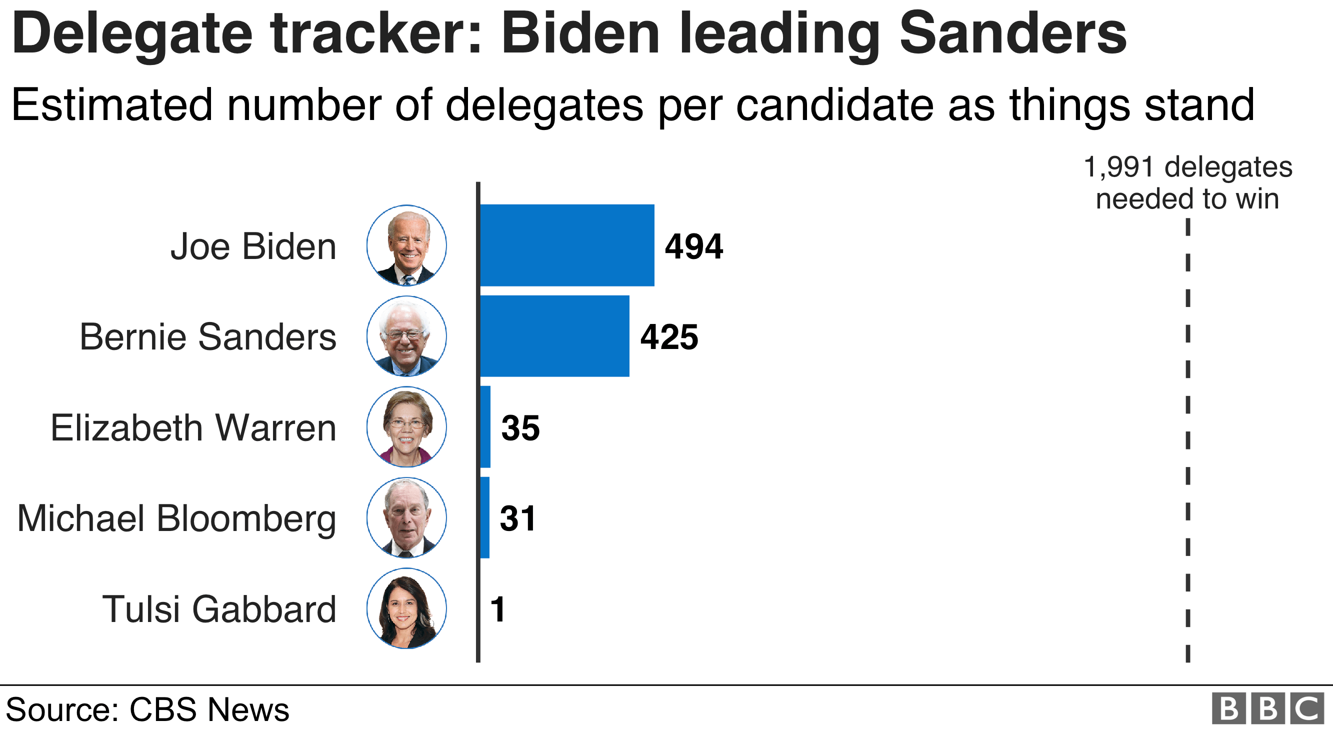 Chart showing the numbers of delegates each of the candidates has