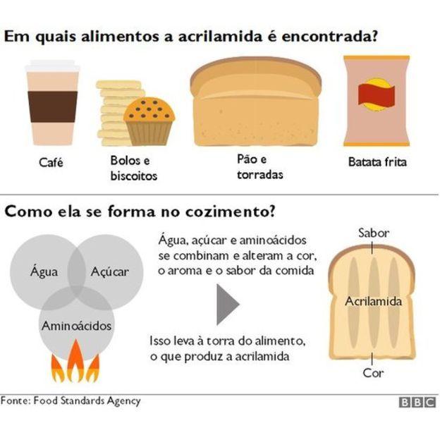 Ilustração mostra em que alimentos a acrilamida é encontrada e como ela se forma no cozimento