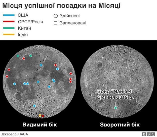 Схема посадок на місяці