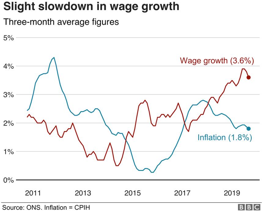 Wage growth graph