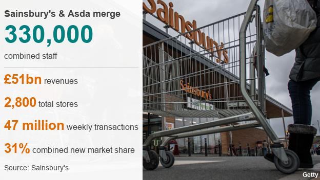 datapic of stats on merged Sainsbury's Asda