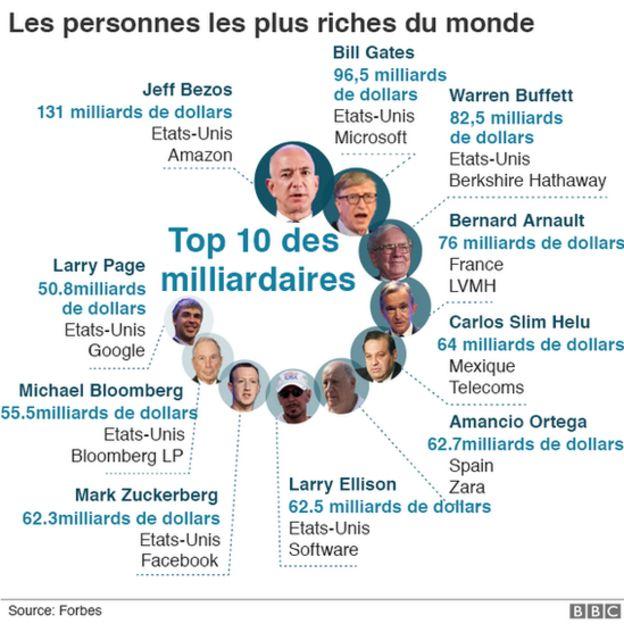 Kylie Jenner Devient La Plus Jeune Milliardaire Du Monde