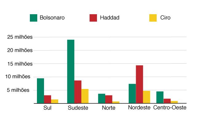 Gráfico mostra quantos votos cada região do país deu para Bolsonaro, Haddad e Ciro