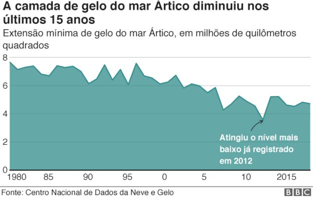 Gelo do mar Ártico diminuiu