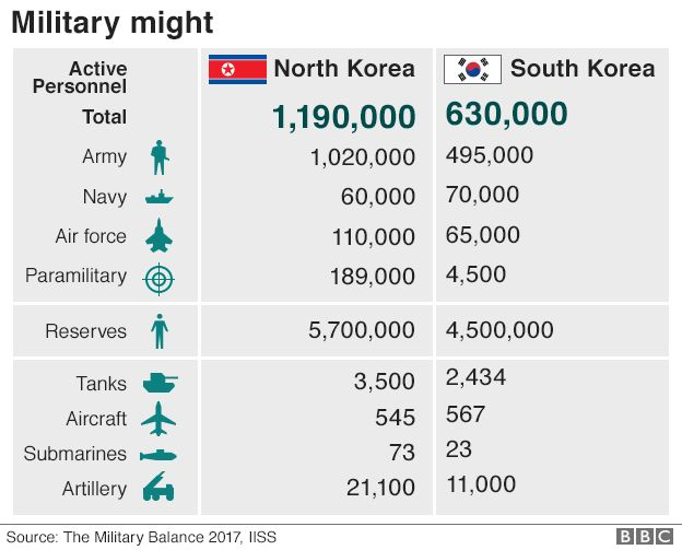 Graphic: Comparison of North Korean and South Korean military forces