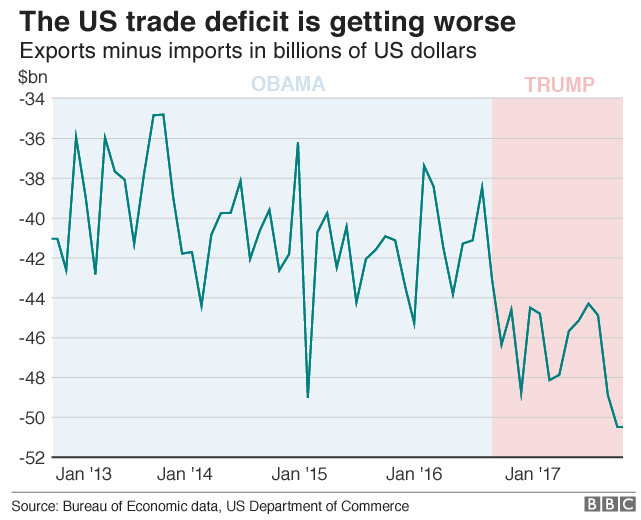 Chart showing the the increasing US trade deficit