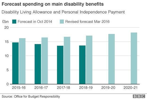 Graph showing forecast spending on main disability benefits