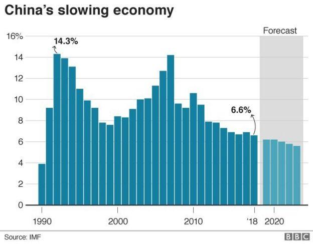 Lambatnya perekonomian Cina