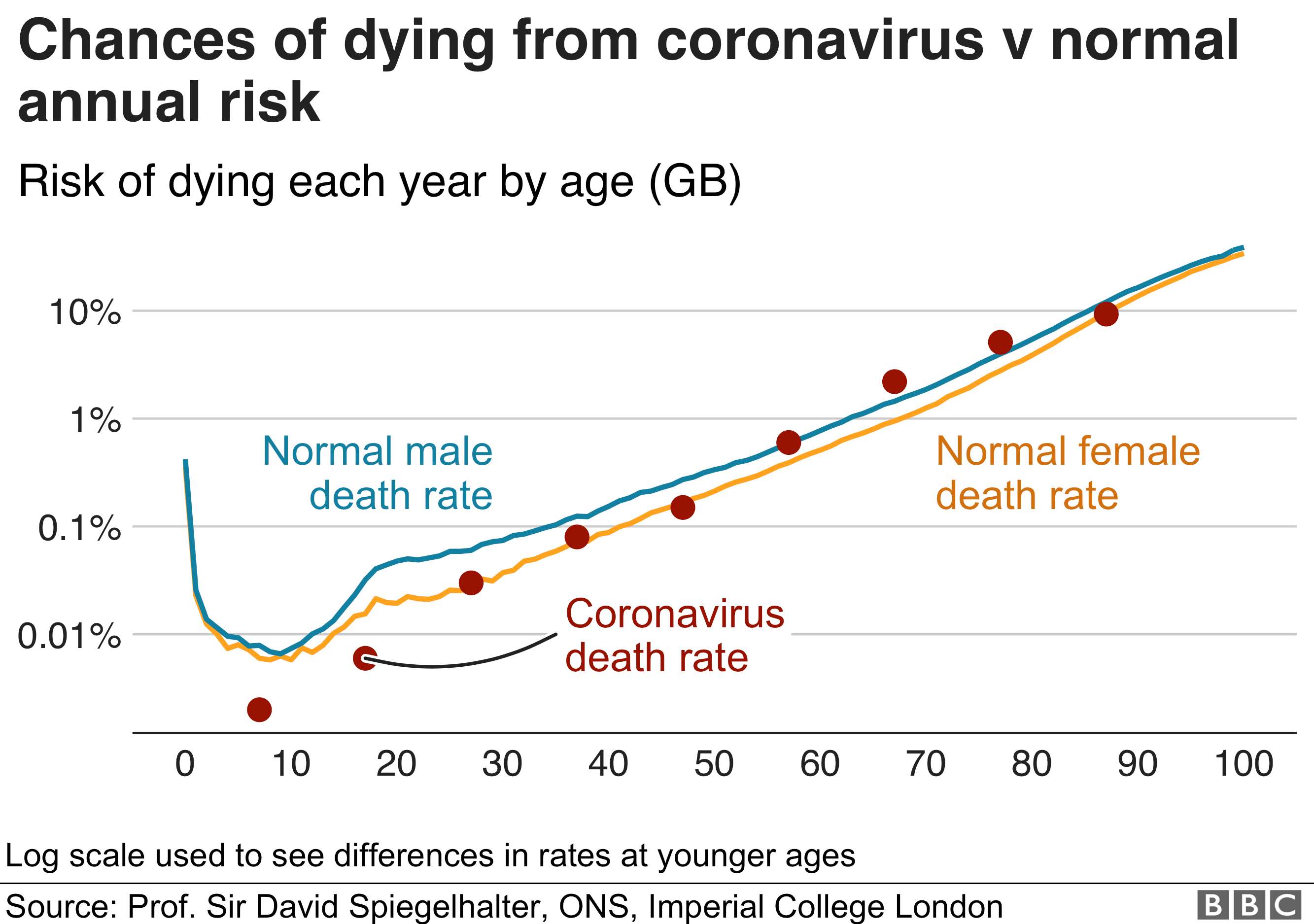 Chances of dying from coronavirus vs normal risk