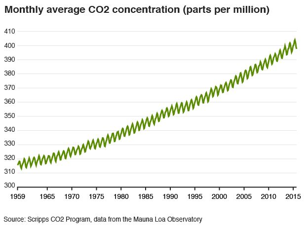 Chart showing CO2 rise