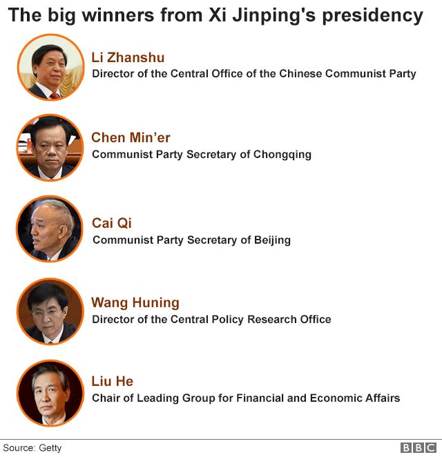 Charting China's 'great purge' under Xi - BBC News
