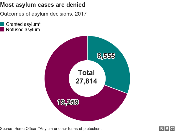 Pie chart showing number of asylum claims and decisions