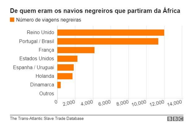 Gráfico com dados do número de viagens com escravos africanos feita por cada nacionalidade