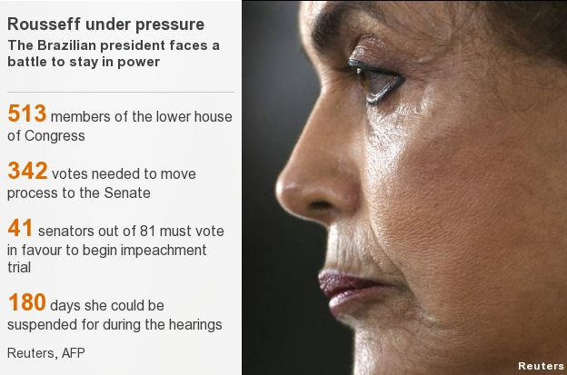 A composite image showing Dilma Rousseff and the breakdown of votes needed to avoid impeachment