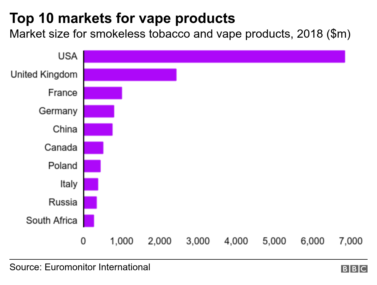 Chart showing top 10 markets for vape products globally