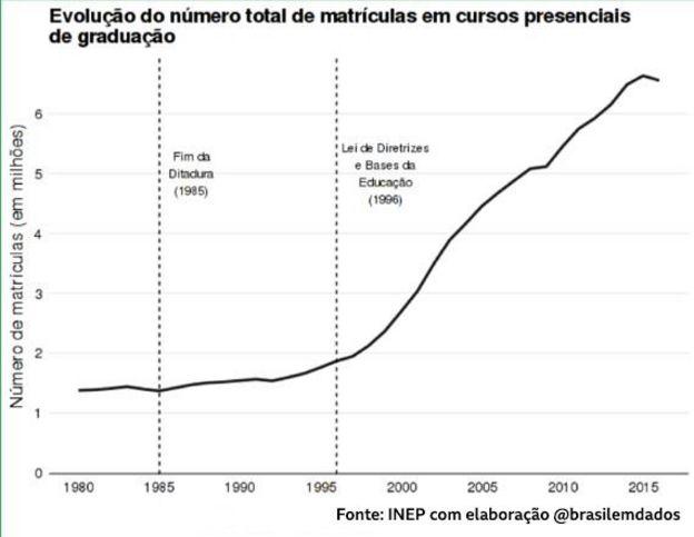 Evolução do número total de matrículas em cursos presenciais de gradução