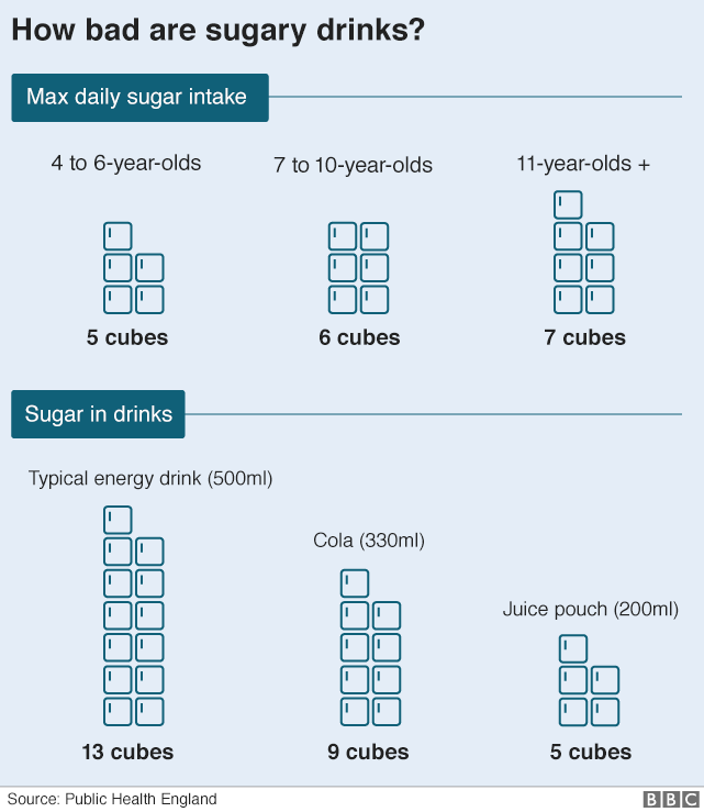 Infographic shows average sugar content in drinks