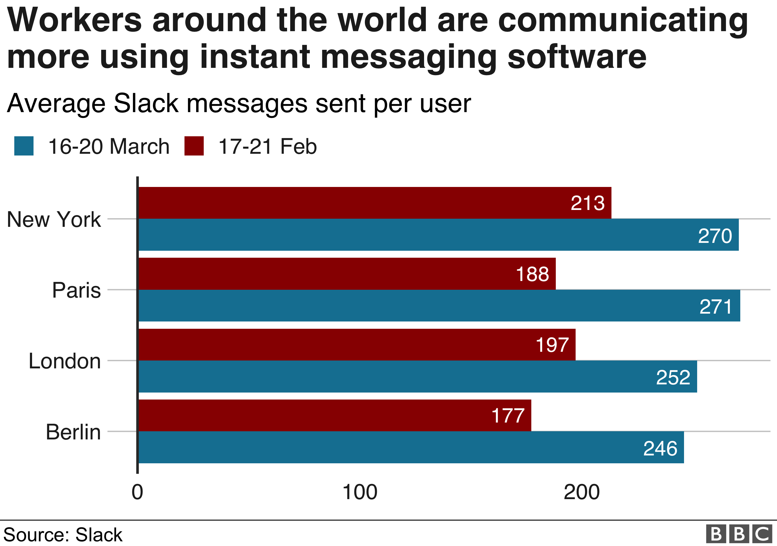 Number of messages sent by Slack users in four cities