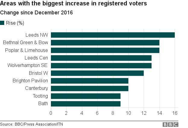 Areas with the biggest rises in voters