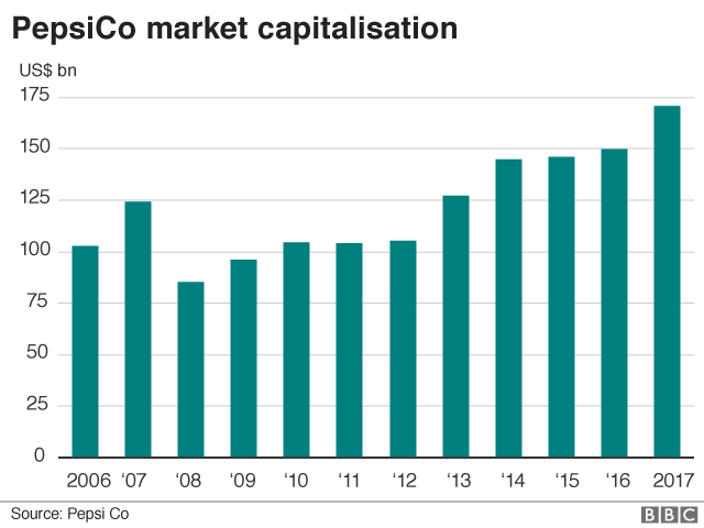 PepsiCo's market capitalisation