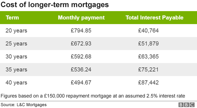 Mortgage repayment calculator interest only uk