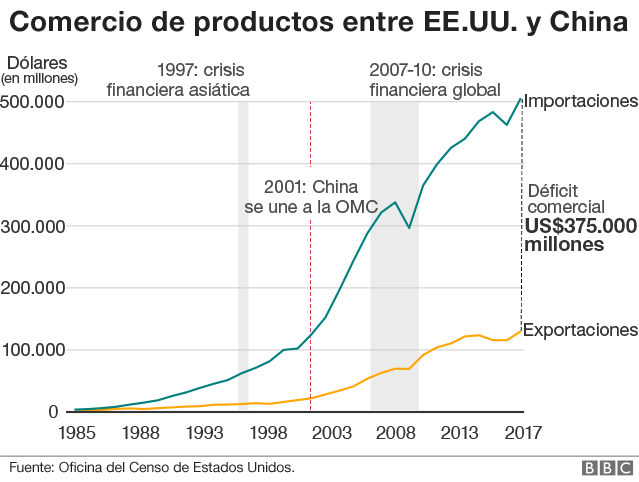 Image result for graficas de relaciones comerciales china europa