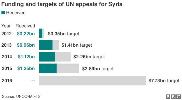 Syria funding and targets
