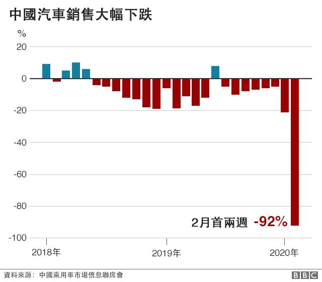 圖表:中國汽車銷售大幅下跌