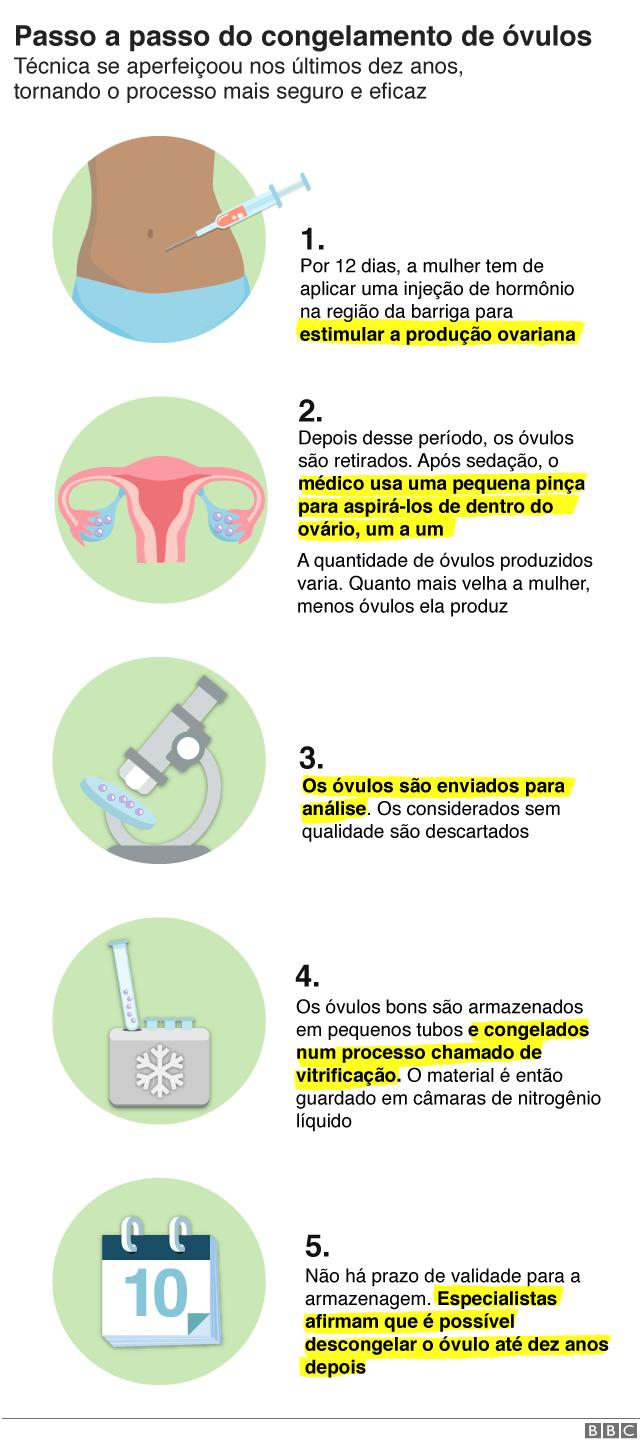 Infográfico com o passo a passo do congelamento de óvulos