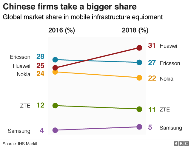 Huawei: The rapid growth of a Chinese champion in five charts - BBC News