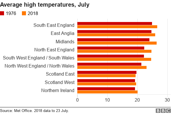 Charts showing average high UK temperatures, July 1976 and July 2016