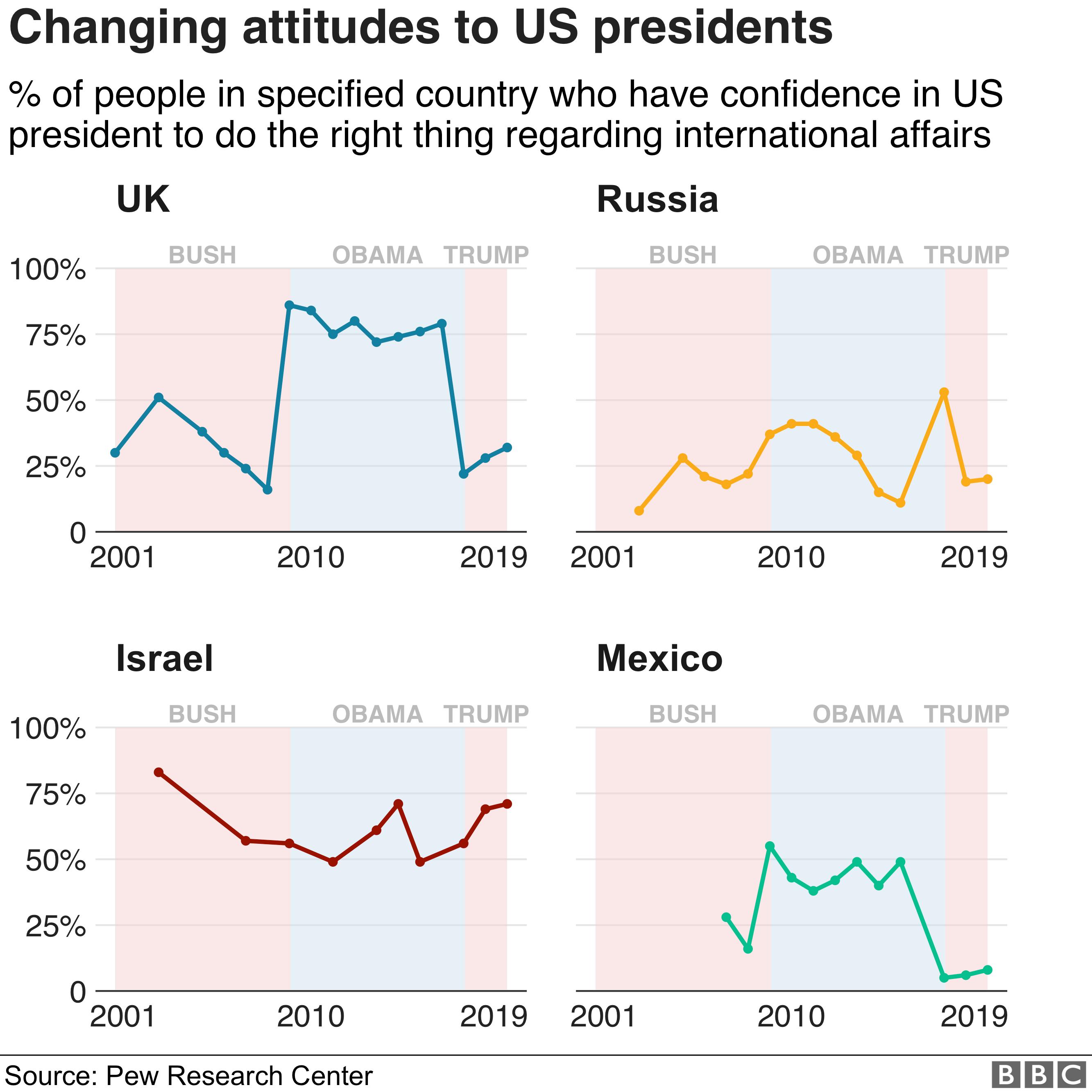 Approval ratings for Bush, Obama, Trump