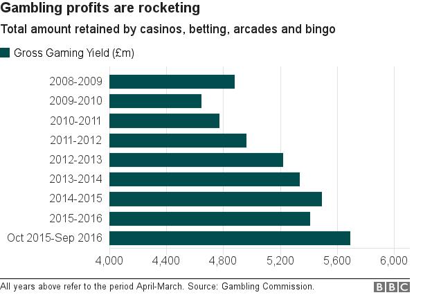 Gambling profits