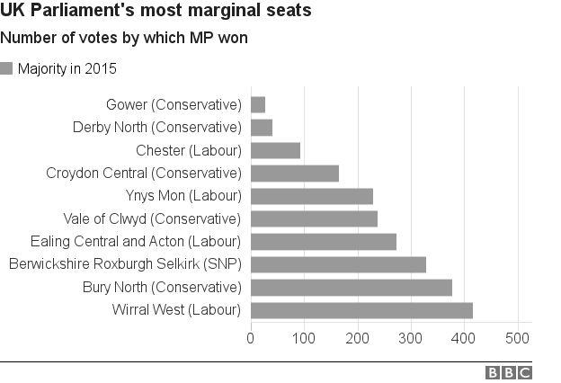 Marginal seats
