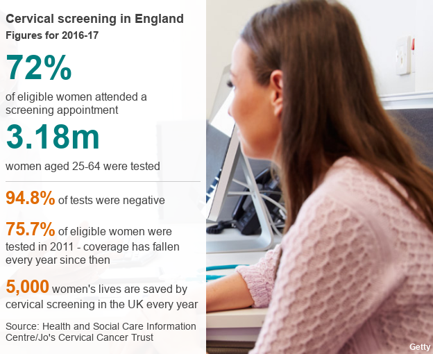 Datapic with stats about smear tests, showing 72% of eligible women were tested last year, 94.8% of tests were negative but coverage has declined since 2011