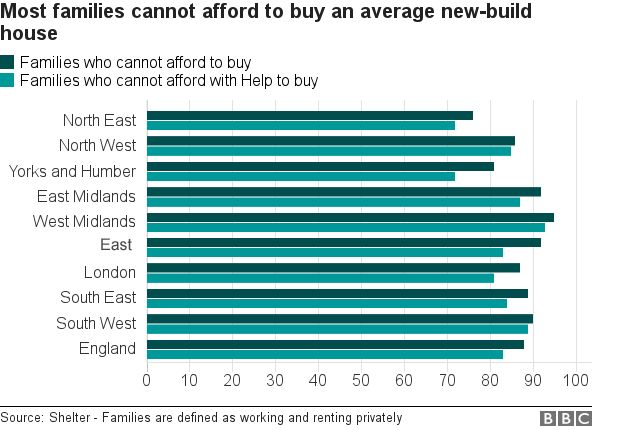 bar chart on housing affordability