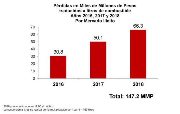Gráfico con las pérdidas por mercado ilícito de combustible entre 2016 y 2018 en México.